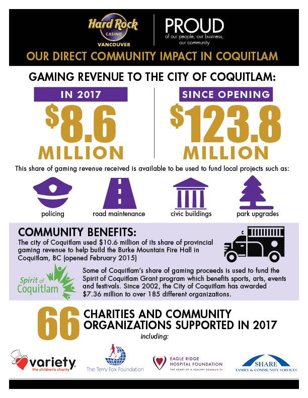 community-impact-hard-rock-casino-vancouver